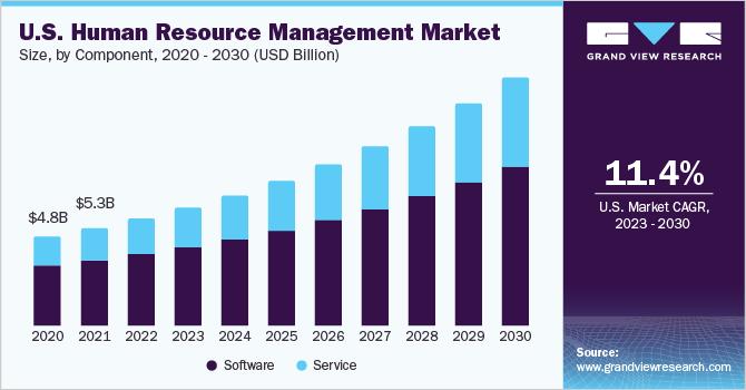 U.S. human resource management market