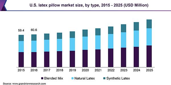 latex pillow market size share