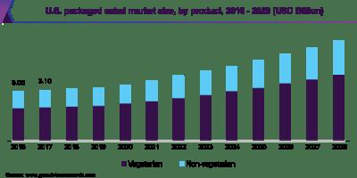 U.S. packaged salad market size, by product, 2016 - 2027 (USD Billion)