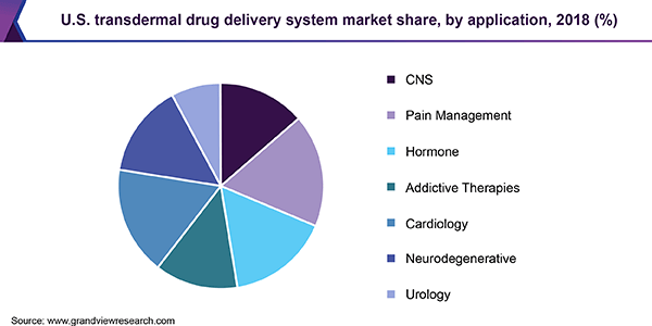U.S. transdermal drug delivery system market