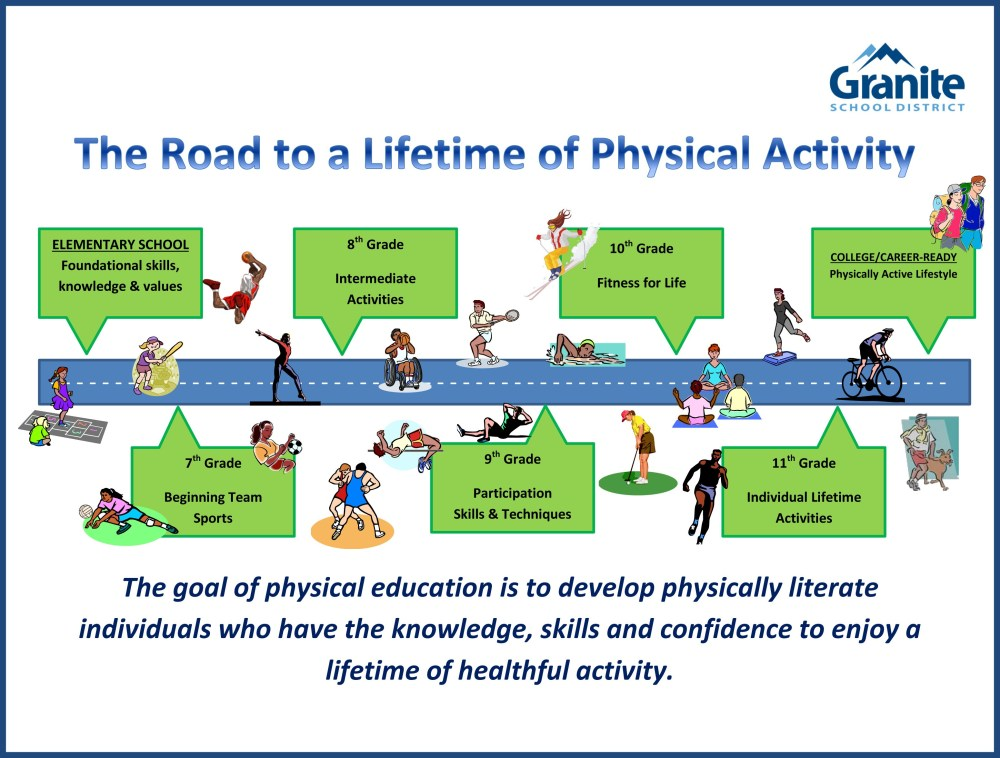 medium resolution of Physical Education