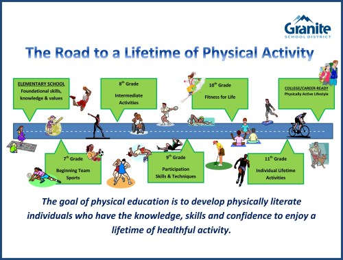 small resolution of Physical Education