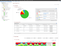Monitor 100s of applications and more than 20,000 systems and network devices in one management system
