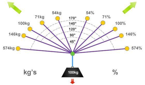 triángulo de fuerzas
