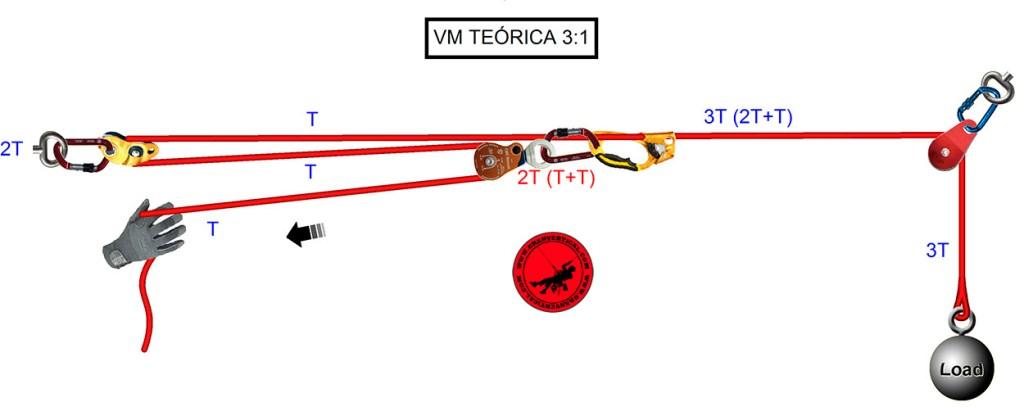 Ventaja mecánica teórica