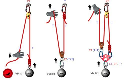 Polipastos: ventaja mecánica real vs teórica