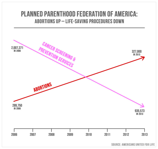 planned_parenthood_abortion_chart