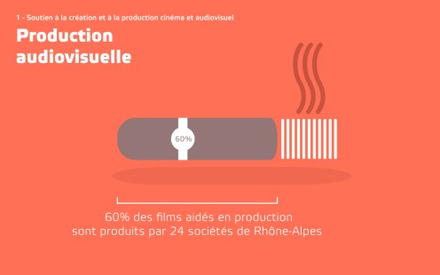 data-visualisation-production-cinema