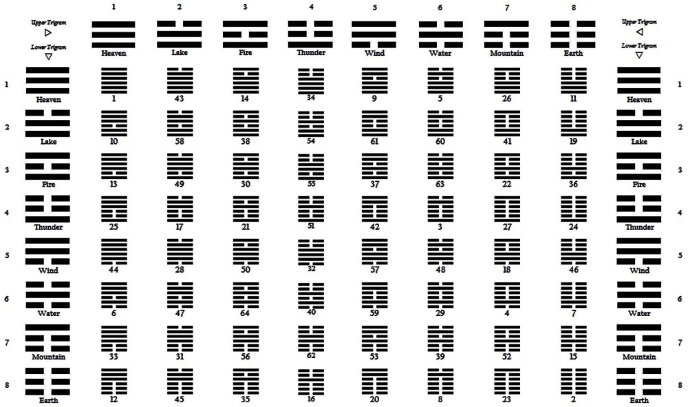i-ching-hexagrammes