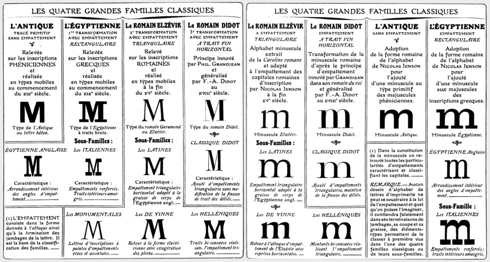 classification-typographies-Thibaudeau
