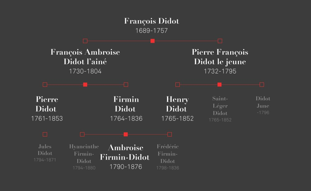 famille didot typographie