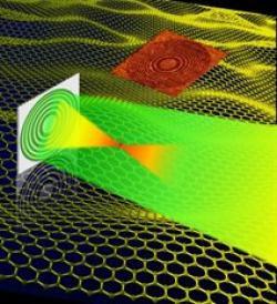 graphene flat lenses image