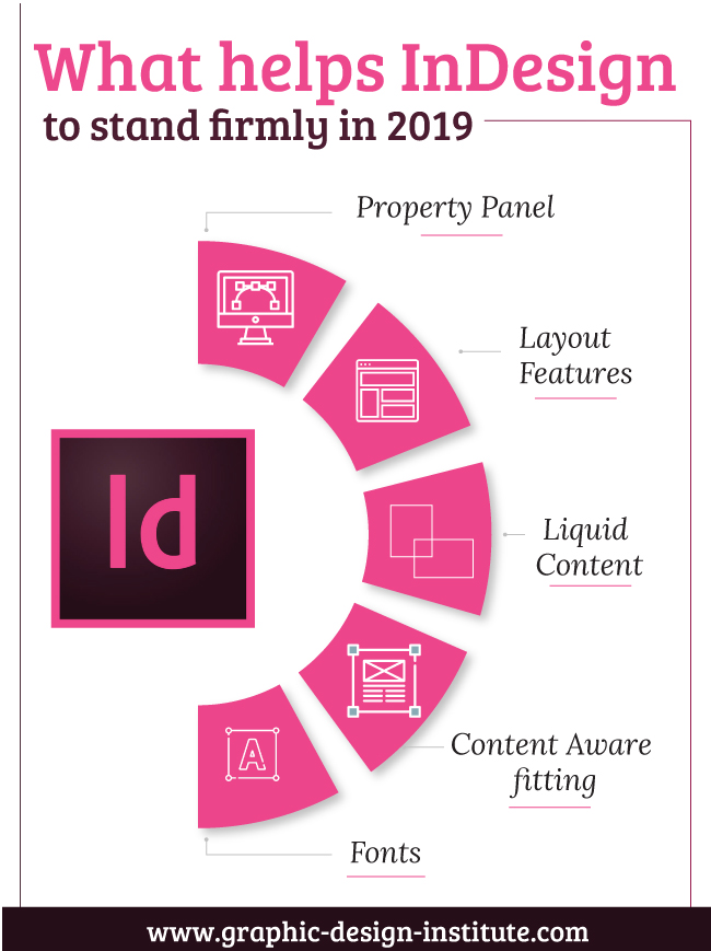 What Helps InDesign to Stand Firmly in 2019