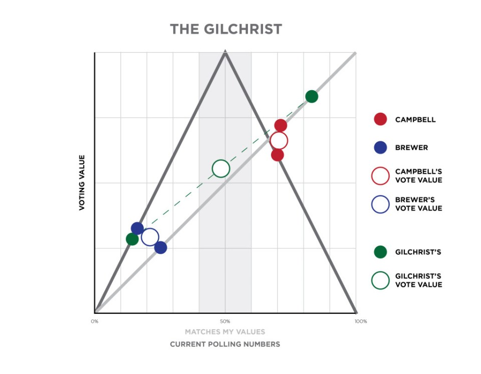 voting-gilchrist-02-02