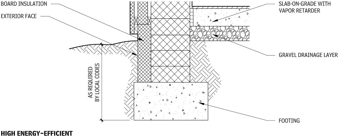 Bioclimatic Design
