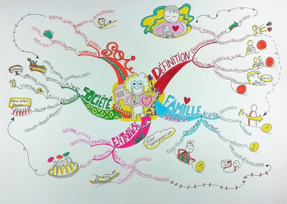 Mind Map Sophie le Penher Bienveillance Championnat de France Mind Mapping 2020