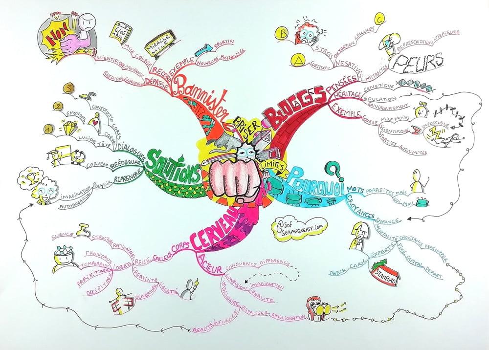 """Mind Map Sophie Le Penher catégorie """"Créative"""""""