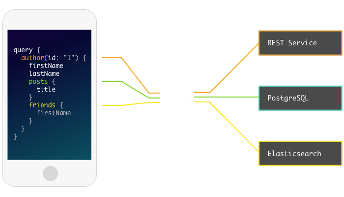 Image on www.graphql.com