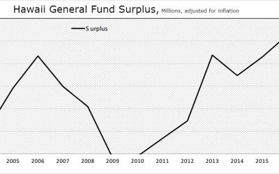 Who spent Hawaii's $1 billion surplus?