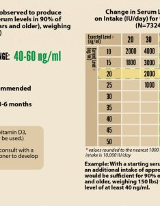 Vitamin  serum level intake change for also vs grassrootshealth rh