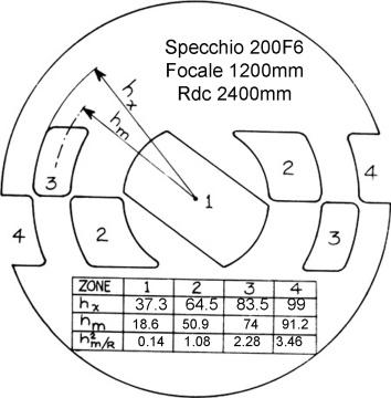 espejo 200F6: Foucault de prueba 1 con el cálculo manual