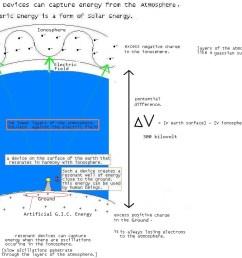 a diagram of a van de graaff generator  [ 980 x 816 Pixel ]