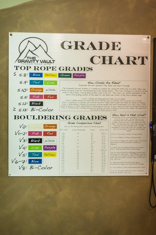Bouldering Climbing Grades Chart
