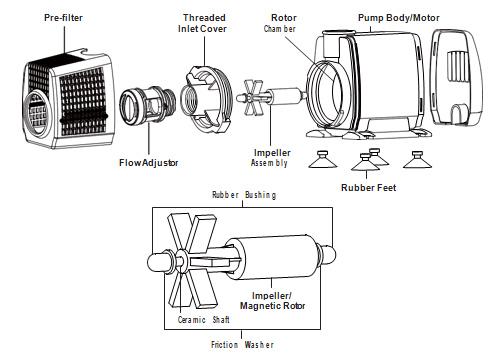 Atlantic FP Series Pumps Operation Manual