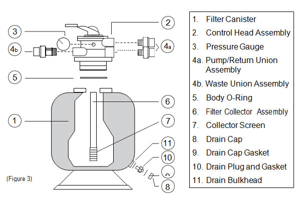 EasyPro Pressurized Bead Filters Instructions