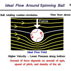 The Circular Flow Diagram Is A Jeep Wrangler Jl Wiring Ideal Around Spinning Ball