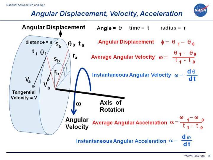 Ferris Wheel Diagram Of Force Angular Displacement Velocity Acceleration