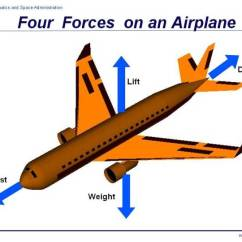 Paper Airplane Diagram Of Parts 2002 Mercury Sable Radio Wiring Forces On An
