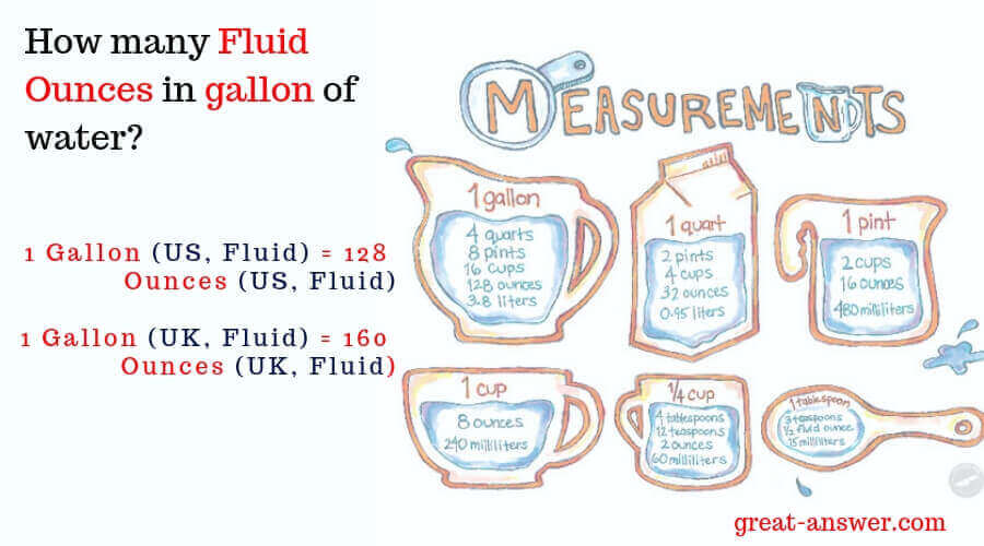 How many fluid ounces in a gallon of Water? — Great Answer