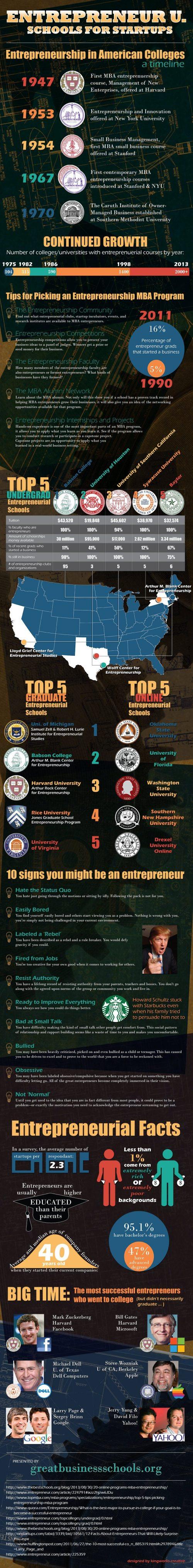 Entrepreneur Schools