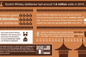 Scotch Distilleries
