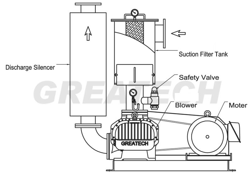 GREATECH MACHINERY INDUSTRIAL CO., LTD. , Roots Blower