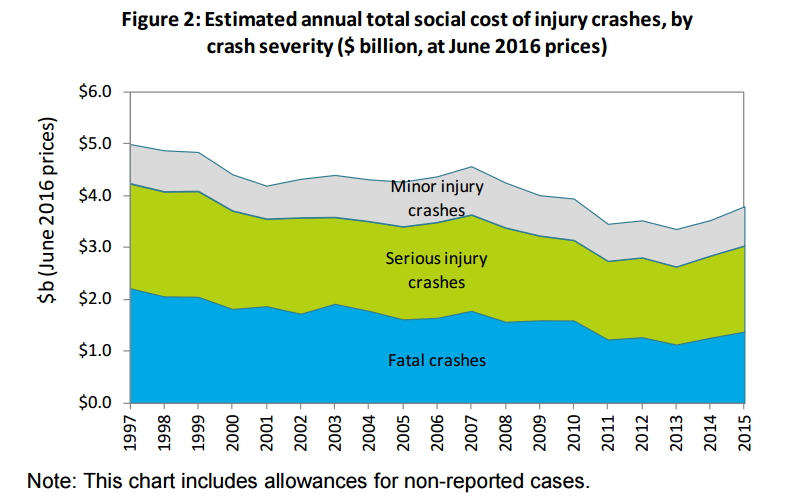 The cost of crashes in NZ over time