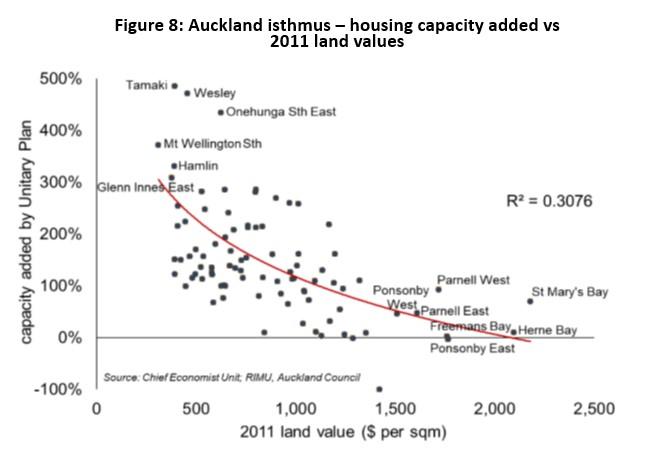 Isthmus-housing-capacity