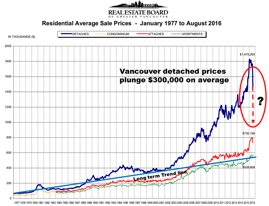 The chart above is official price history record of vancouver real estate board indicating sharpest decline in almost four decades also two charts  greater fool authored by garth turner troubled rh greaterfool