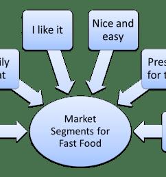 fast food market segmentation example [ 1433 x 937 Pixel ]