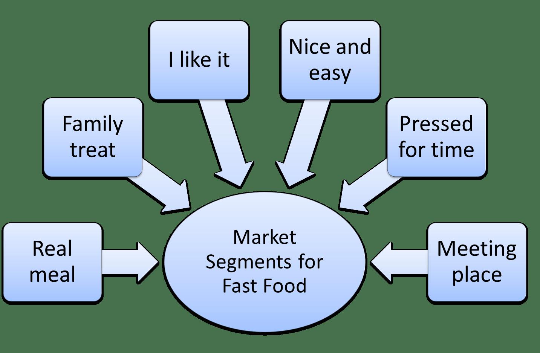 hight resolution of fast food market segmentation example