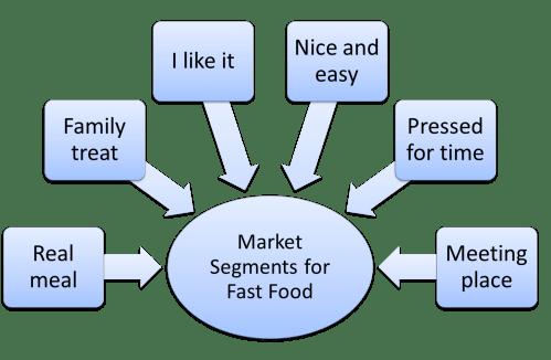 small resolution of fast food market segmentation example