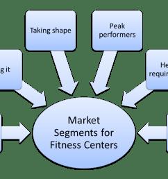 market segmentation example for fitness centers [ 1405 x 937 Pixel ]