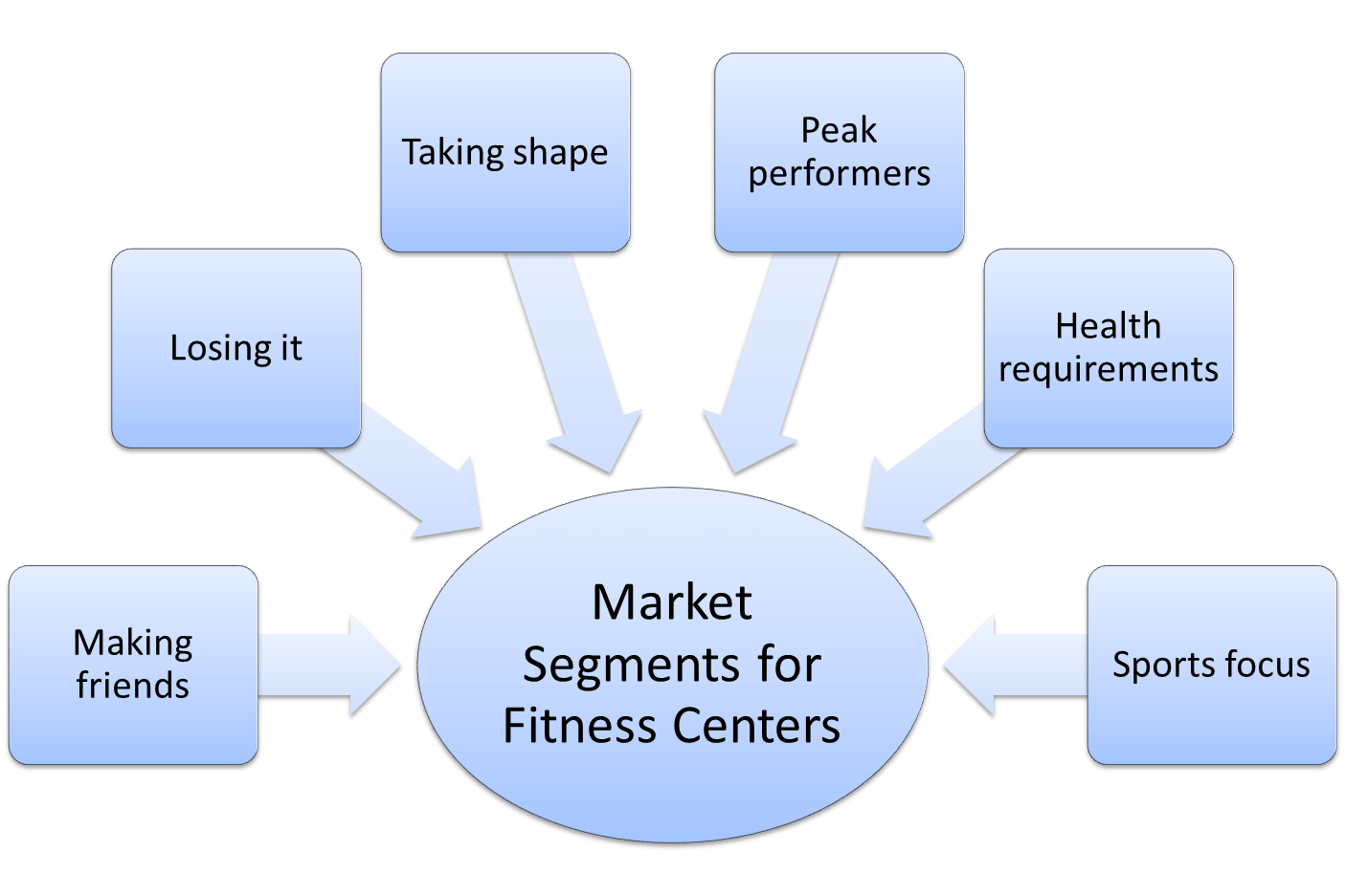 hight resolution of market segmentation example for fitness centers