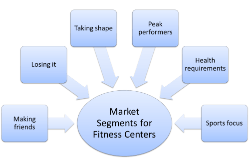 small resolution of market segmentation example for fitness centers