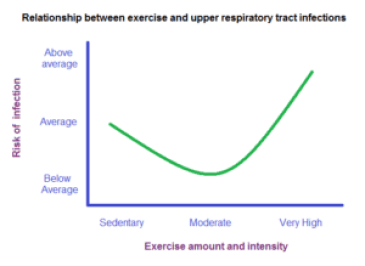 frequency of URTI vs intensity of exercise