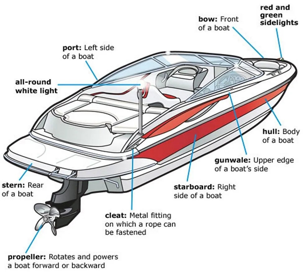 medium resolution of boat parts and accessories at huge discounts at great lakes skipper main parts of boat diagram