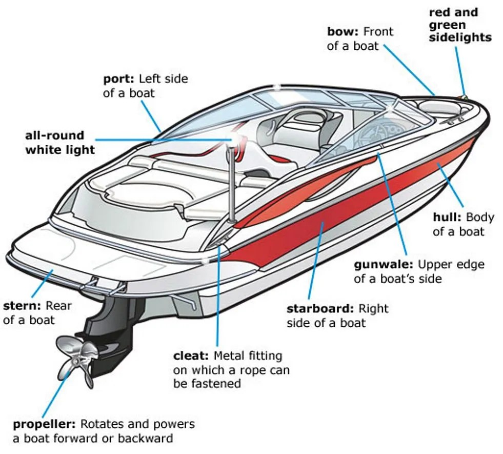 Premium And OEM Boat Parts And Boating Supplies At