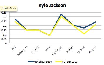 Kyle Jackson