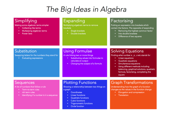 The Big Ideas in Algebra